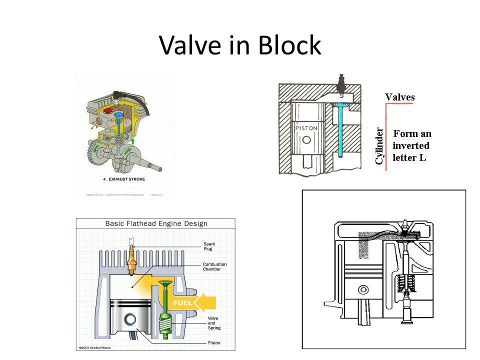 Valve in Block