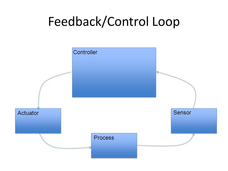 Feedback/Control Loop Controller Actuator Sensor Process