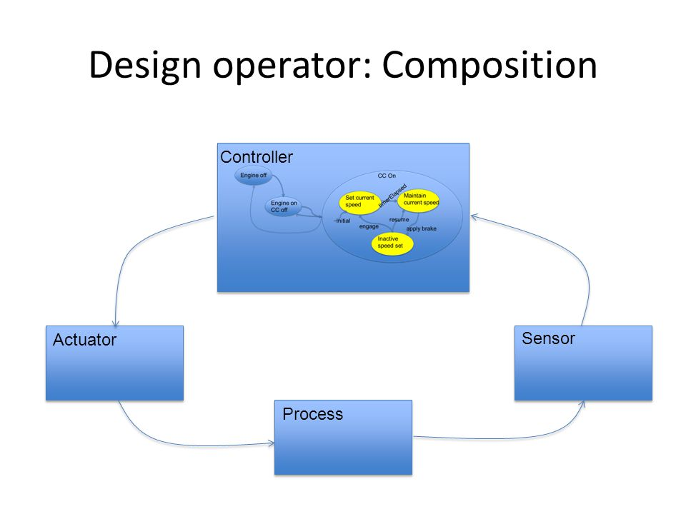 Design operator: Composition Controller Actuator Sensor Process