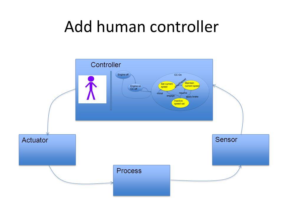 Add human controller Controller Actuator Sensor Process