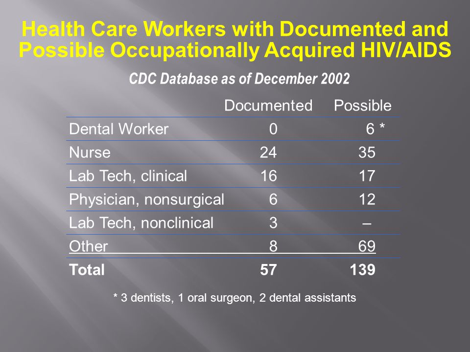 Health Care Workers with Documented and Possible Occupationally Acquired HIV/AIDS CDC Database as of December 2002 * 3 dentists, 1 oral surgeon, 2 dental assistants DocumentedPossible Dental Worker 0 6 * Nurse24 35 Lab Tech, clinical16 17 Physician, nonsurgical 6 12 Lab Tech, nonclinical 3 – Other 8 69 Total57139