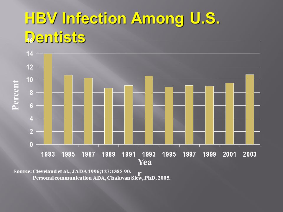 Source: Cleveland et al., JADA 1996;127:1385-90. Personal communication ADA, Chakwan Siew, PhD, 2005. Percent HBV Infection Among U.S. Dentists Yea r