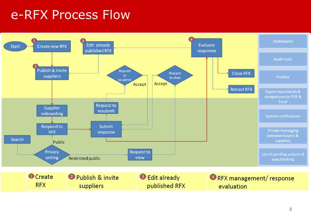e-RFX Process Flow 2