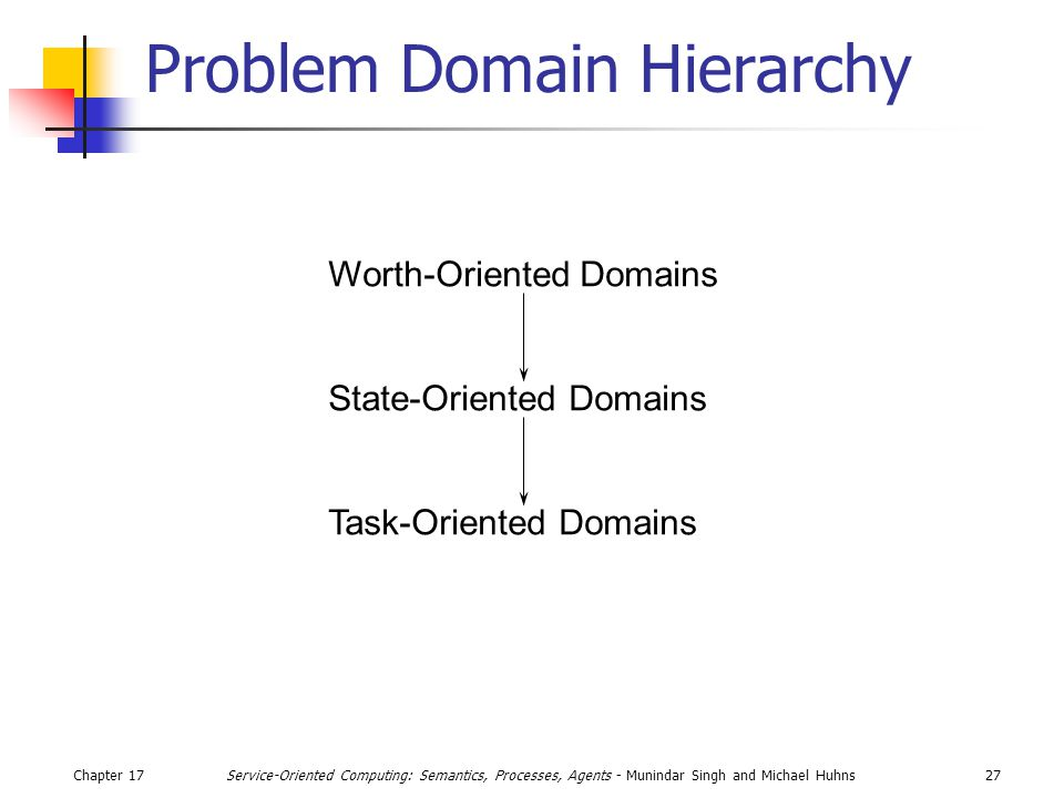 Chapter 1727Service-Oriented Computing: Semantics, Processes, Agents - Munindar Singh and Michael Huhns Problem Domain Hierarchy Worth-Oriented Domains State-Oriented Domains Task-Oriented Domains