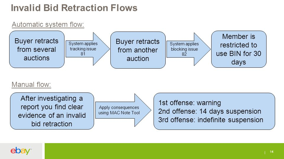 Invalid Bid Retraction Flows 14 Buyer retracts from several auctions System applies tracking issue 81 Buyer retracts from another auction System applies blocking issue 82 Member is restricted to use BIN for 30 days Automatic system flow: Manual flow: After investigating a report you find clear evidence of an invalid bid retraction Apply consequences using MAC Note Tool 1st offense: warning 2nd offense: 14 days suspension 3rd offense: indefinite suspension