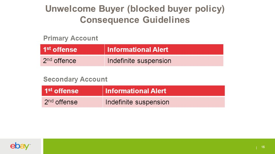 Unwelcome Buyer (blocked buyer policy) Consequence Guidelines 16 1 st offenseInformational Alert 2 nd offenceIndefinite suspension 1 st offenseInforma