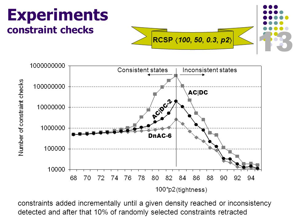 13 Experiments constraint checks Consistent statesInconsistent states AC|DC AC|DC-2 DnAC-6 (tightness) RCSP  100, 50, 0.3, p2  constraints added incrementally until a given density reached or inconsistency detected and after that 10% of randomly selected constraints retracted