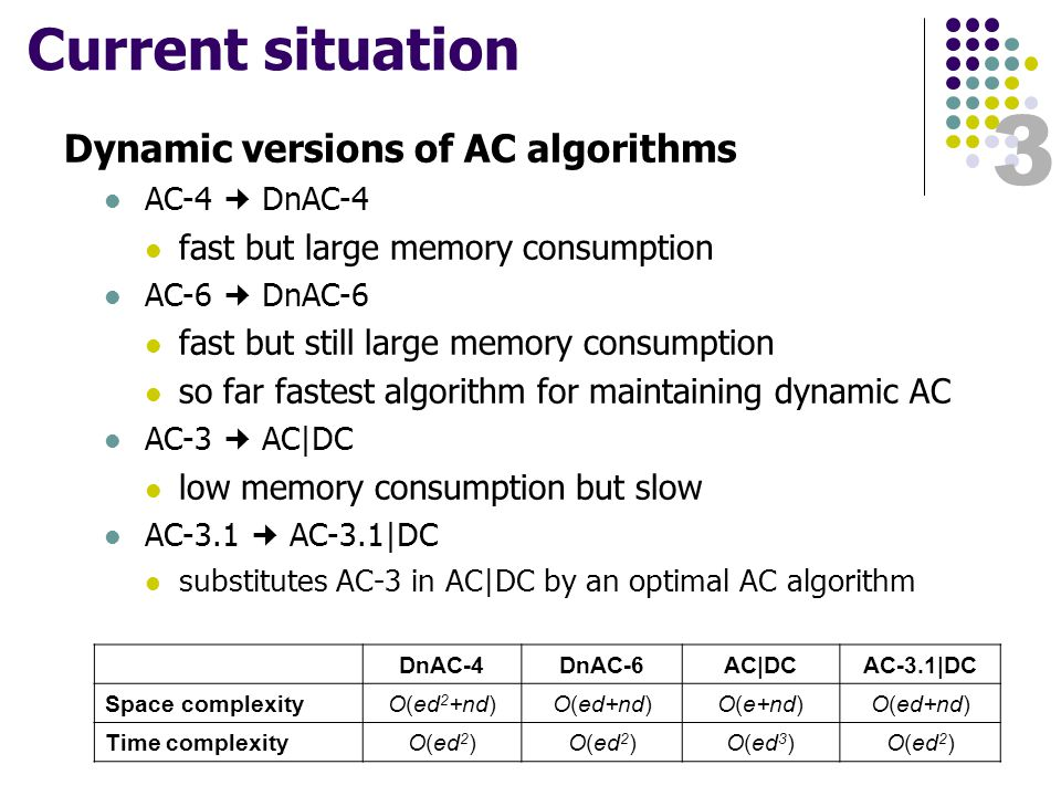 3 Current situation Dynamic versions of AC algorithms AC-4 DnAC-4 fast but large memory consumption AC-6 DnAC-6 fast but still large memory consumption so far fastest algorithm for maintaining dynamic AC AC-3 AC|DC low memory consumption but slow AC-3.1 AC-3.1|DC substitutes AC-3 in AC|DC by an optimal AC algorithm DnAC-4DnAC-6AC|DCAC-3.1|DC Space complexityO(ed 2 +nd)O(ed+nd)O(e+nd)O(ed+nd) Time complexityO(ed 2 ) O(ed 3 )O(ed 2 )