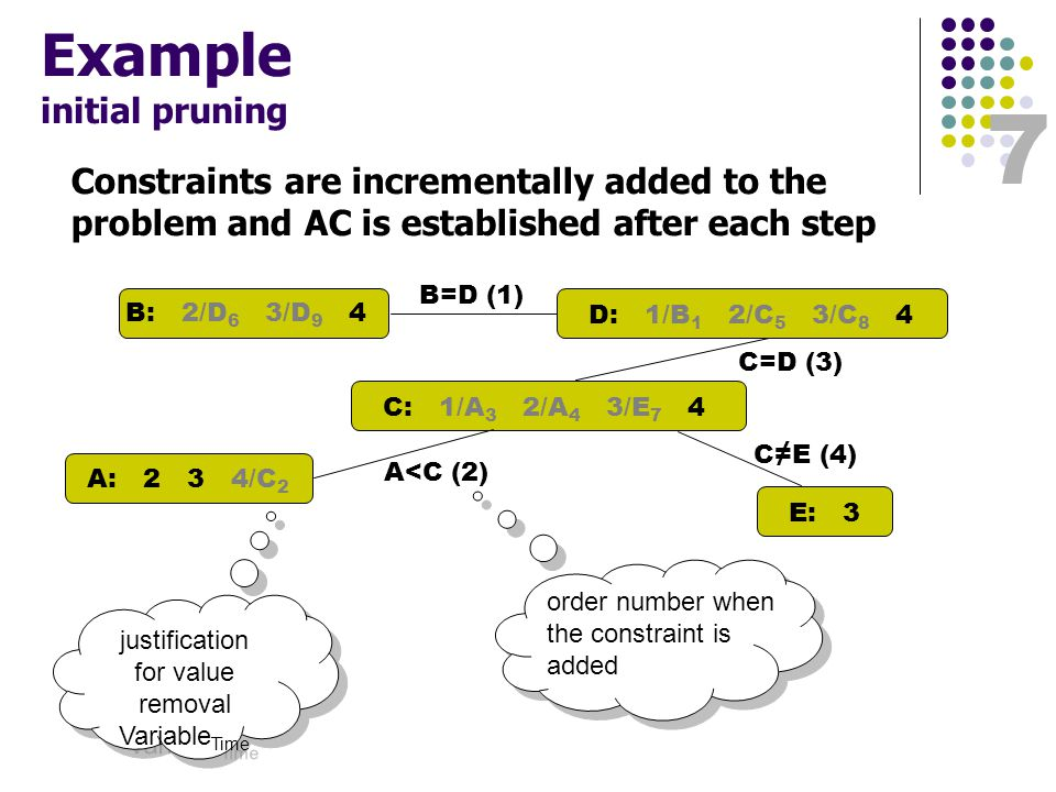 8 Example constraint retraction A: 2 3 4 B: 2/D 6 3/D 9 4 C: 1 2 3/E 7 4 D: 1/B 1 2/C 5 3/C 8 4 E: 3 B=D (1) C=D (3) C≠E (4) Constraint A<C is removed from the problem These values are returned to domains because they were deleted when propagating via the retracted constraint