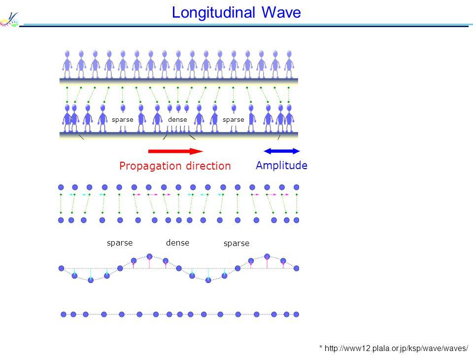 Longitudinal Wave * http://www12.plala.or.jp/ksp/wave/waves/ Propagation direction Amplitude sparse dense sparse dense sparse