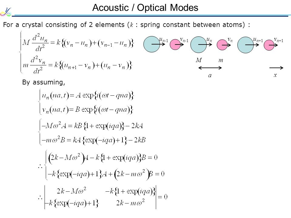Acoustic / Optical Modes For a crystal consisting of 2 elements ( k : spring constant between atoms) : By assuming, mM vnvn unun v n+1 u n+1 a x v n-1