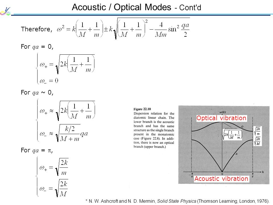 Acoustic / Optical Modes - Cont'd Therefore, For qa = 0, For qa ~ 0, For qa = , * N. W. Ashcroft and N. D. Mermin, Solid State Physics (Thomson Learn