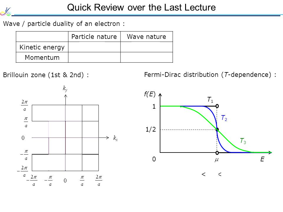 Quick Review over the Last Lecture Wave / particle duality of an electron : Brillouin zone (1st & 2nd) : Particle natureWave nature Kinetic energy Mom