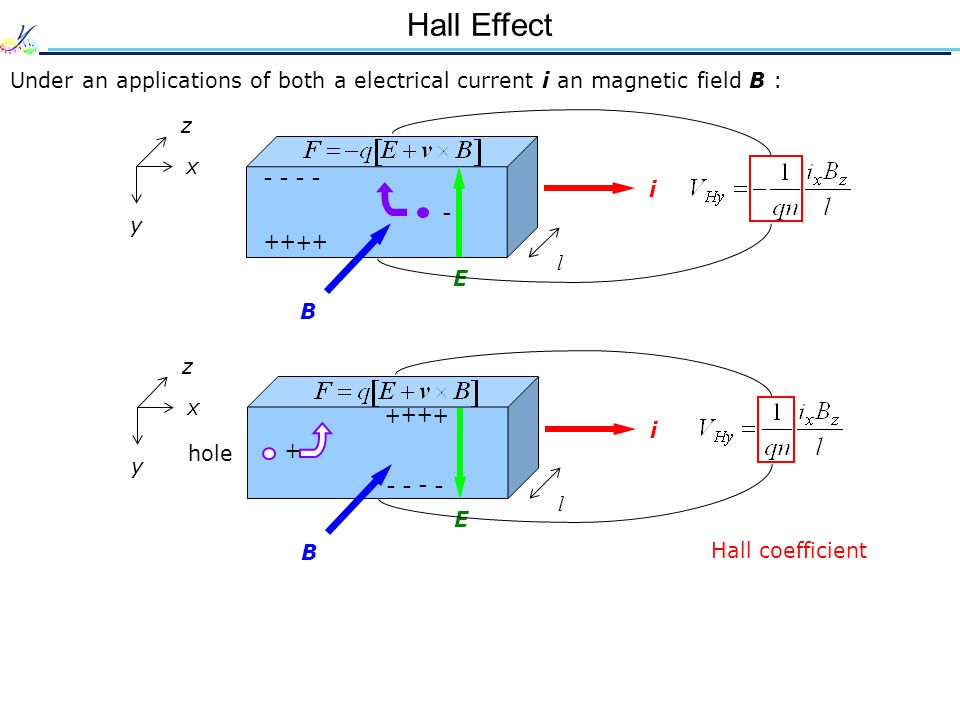 x y z B i l Hall Effect Under an applications of both a electrical current i an magnetic field B : x y z B E i - - - - - + + + + l E + + + + - - - - +
