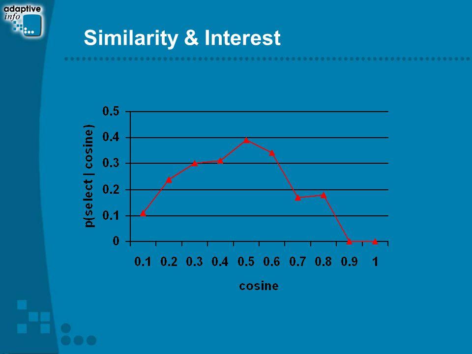 Similarity & Interest