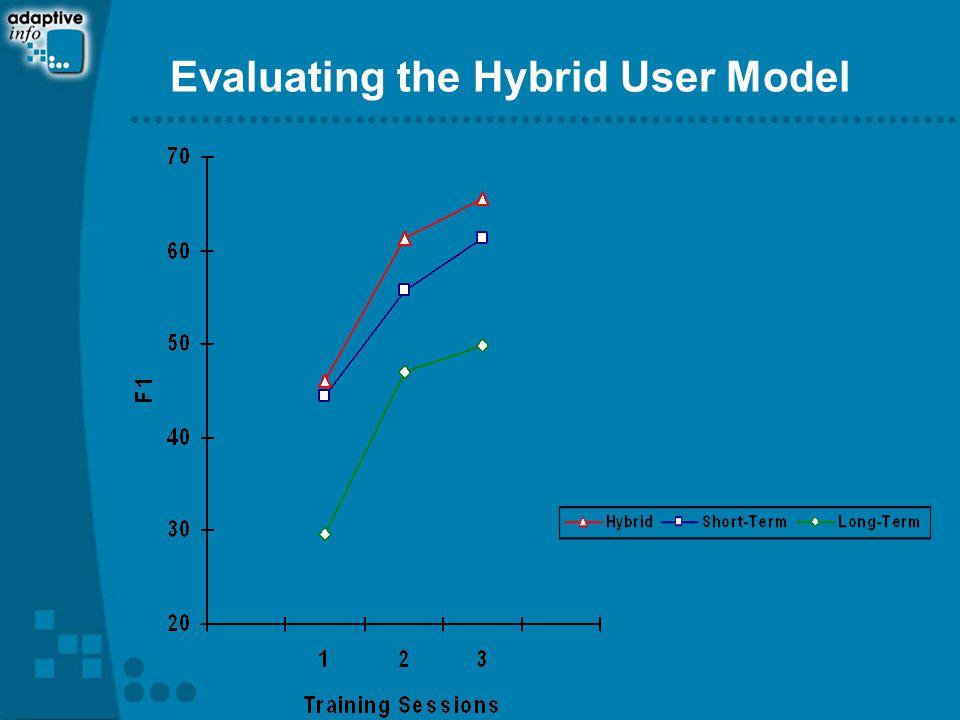 Evaluating the Hybrid User Model
