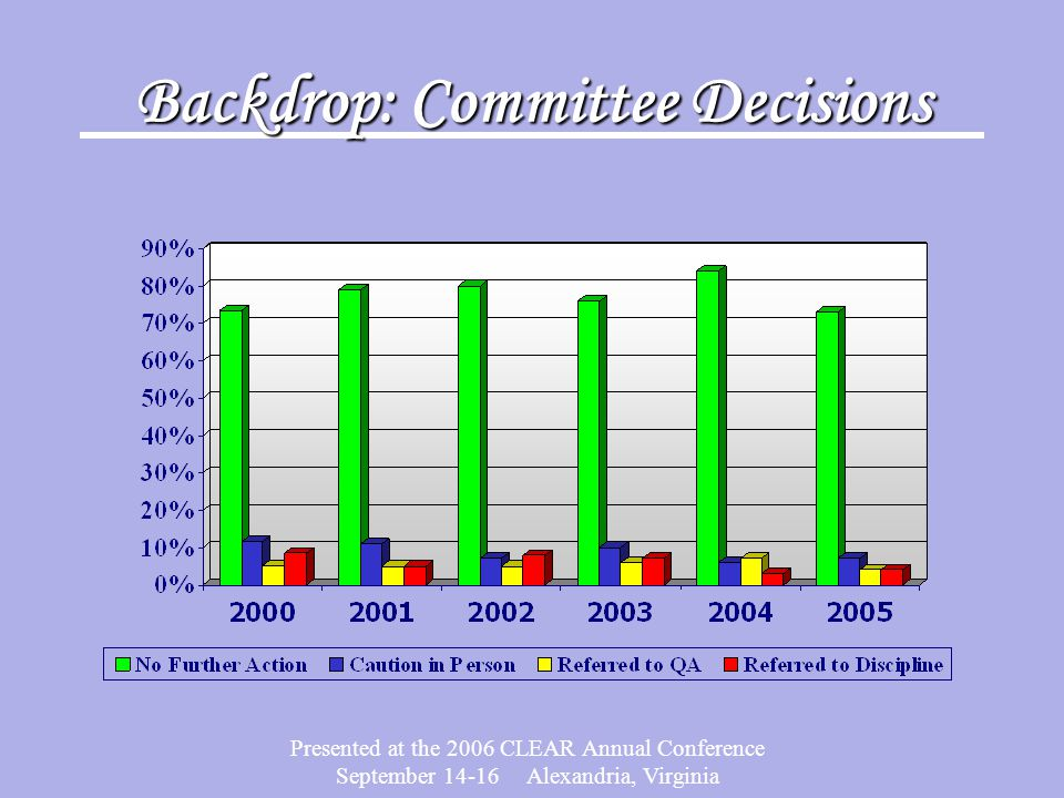 Presented at the 2006 CLEAR Annual Conference September 14-16 Alexandria, Virginia Backdrop: Committee Decisions