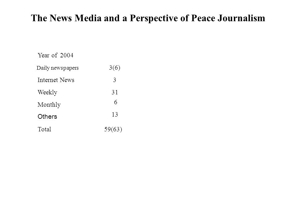 The News Media and a Perspective of Peace Journalism Year of 2004 Daily newspapers Internet News Weekly Monthly Others Total 3(6) 3 31 6 13 59(63)