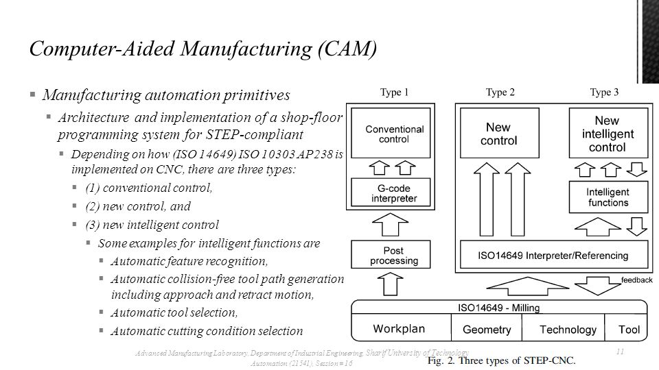 Advanced Manufacturing Laboratory, Department of Industrial Engineering, Sharif University of Technology Automation (21541), Session # 16  Manufacturing automation primitives  Architecture and implementation of a shop-floor programming system for STEP-compliant 12
