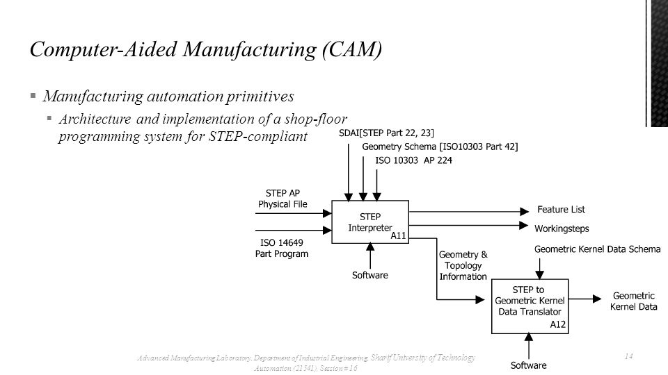 Advanced Manufacturing Laboratory, Department of Industrial Engineering, Sharif University of Technology Automation (21541), Session # 16  Manufacturing automation primitives  Architecture and implementation of a shop-floor programming system for STEP-compliant 15