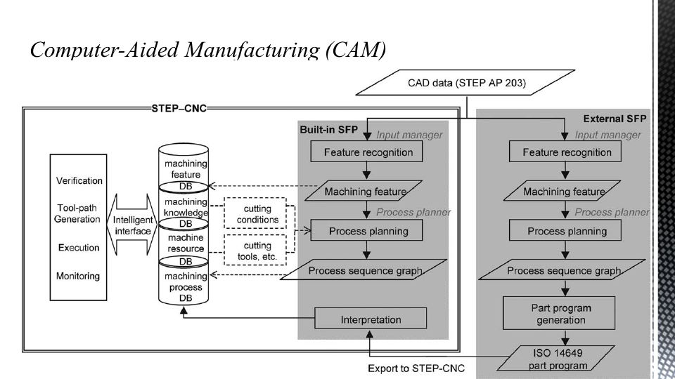  Manufacturing automation primitives  Architecture and implementation of a shop-floor programming system for STEP-compliant Advanced Manufacturing Laboratory, Department of Industrial Engineering, Sharif University of Technology Automation (21541), Session # 16 22