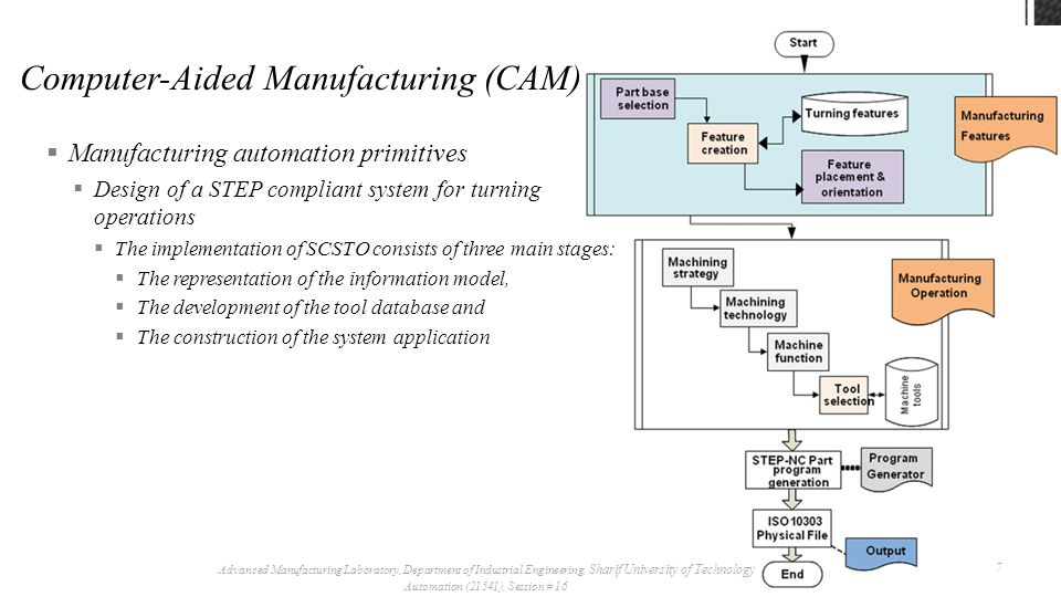  Manufacturing automation primitives  Design of a STEP compliant system for turning operations Advanced Manufacturing Laboratory, Department of Industrial Engineering, Sharif University of Technology Automation (21541), Session # 16 8