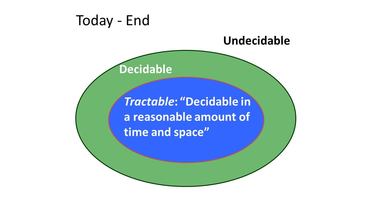 Today - End Decidable Undecidable Tractable: Decidable in a reasonable amount of time and space