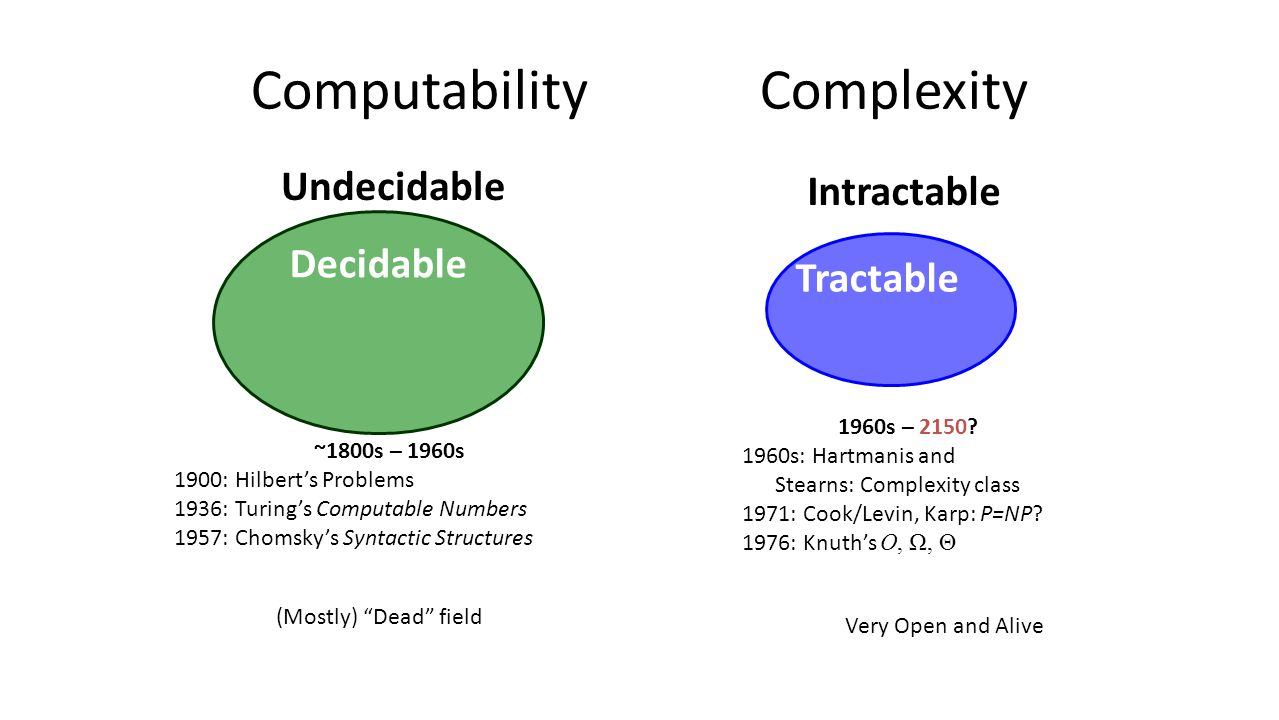 "Computability Complexity ~1800s – 1960s 1900: Hilbert's Problems 1936: Turing's Computable Numbers 1957: Chomsky's Syntactic Structures (Mostly) ""Dead"
