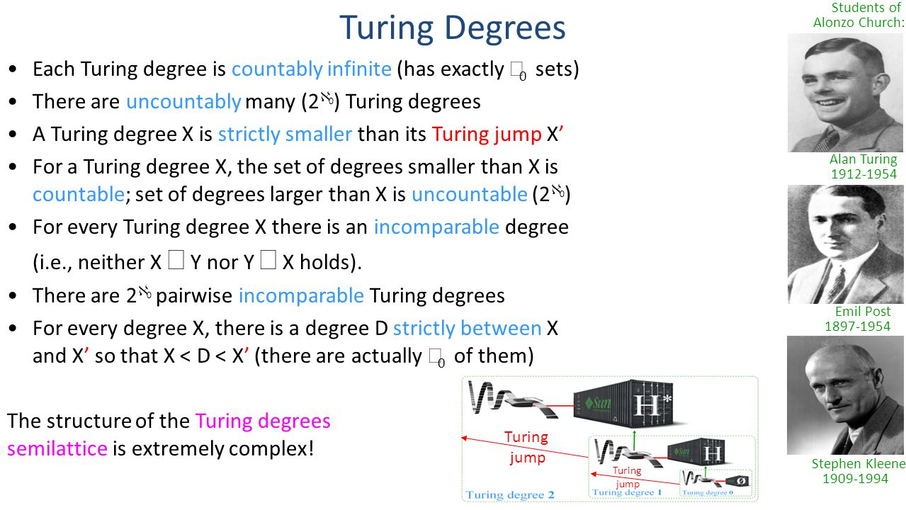 Turing Degrees Emil Post 1897-1954 Alan Turing 1912-1954 Stephen Kleene 1909-1994 Students of Alonzo Church: Turing jump Turing jump Each Turing degree is countably infinite (has exactly  0 sets) There are uncountably many (2  0 ) Turing degrees A Turing degree X is strictly smaller than its Turing jump X' For a Turing degree X, the set of degrees smaller than X is countable; set of degrees larger than X is uncountable (2  0 ) For every Turing degree X there is an incomparable degree (i.e., neither X  Y nor Y  X holds).