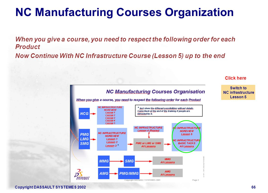 Copyright DASSAULT SYSTEMES 200266 NC Manufacturing Courses Organization When you give a course, you need to respect the following order for each Prod