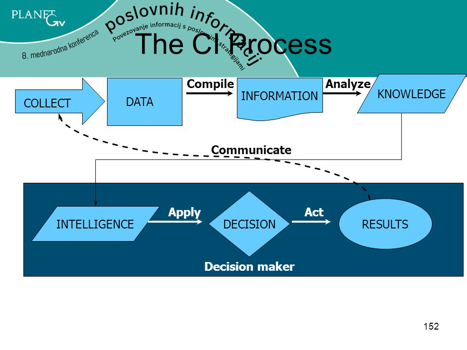 152 The CI Process DATA INFORMATION KNOWLEDGE INTELLIGENCE DECISION RESULTS COLLECT ApplyAct CompileAnalyze Communicate Decision maker