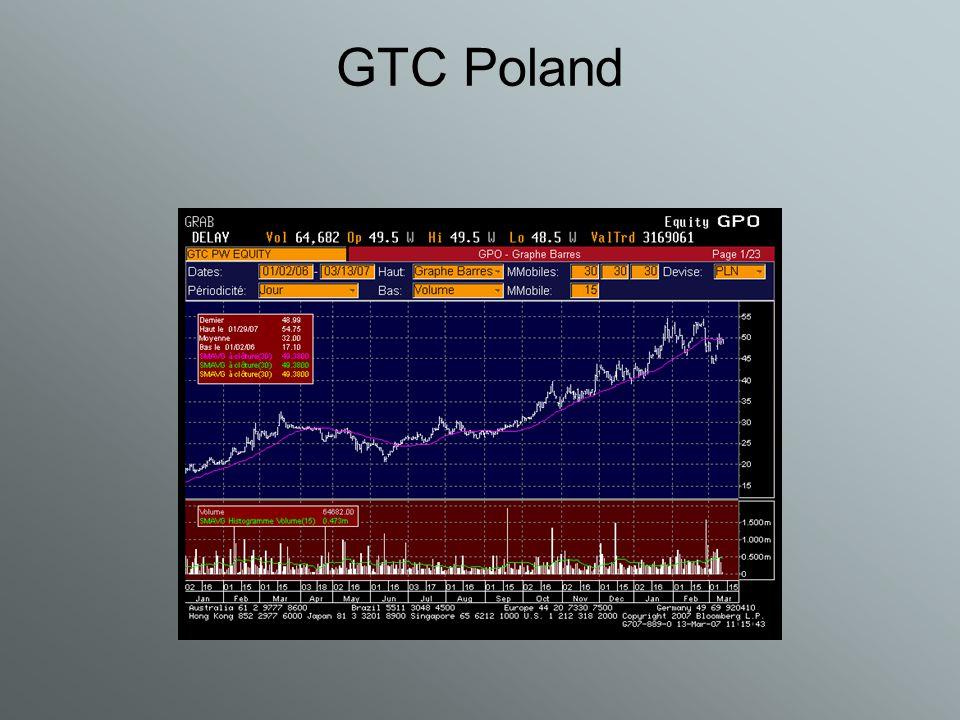 GTC Poland