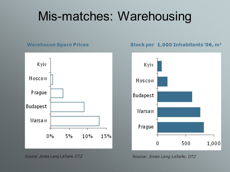 Mis-matches: Warehousing Stock per 1,000 Inhabitants ' 06, m 2 Source: Jones Lang LaSalle, DTZ Warehouse Space Prices Source: Jones Lang LaSalle, DTZ