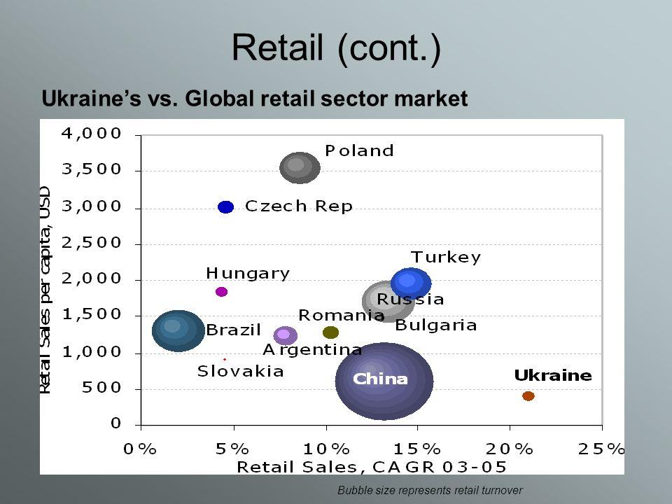 Retail (cont.) Ukraine's vs. Global retail sector market Bubble size represents retail turnover