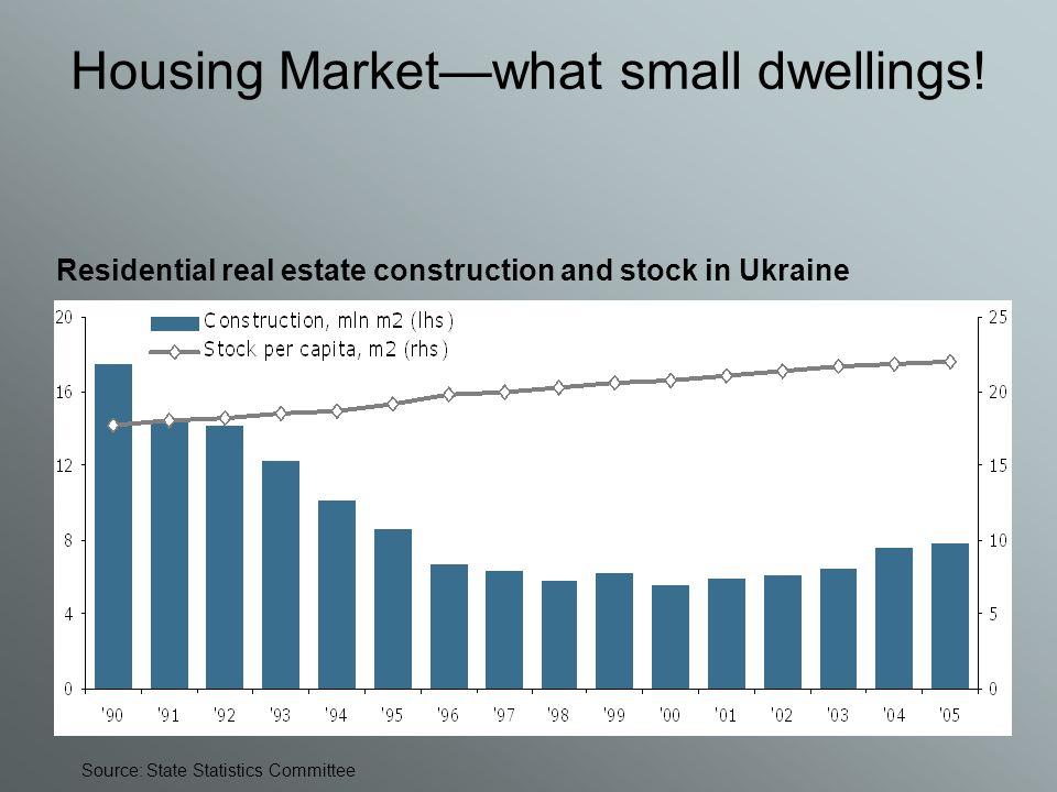 Housing Market—what small dwellings.