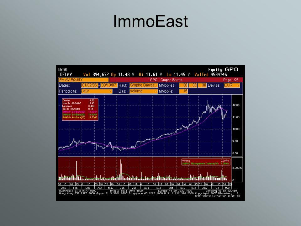 ImmoEast