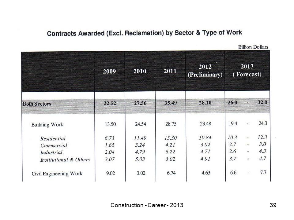 Construction - Career - 201339