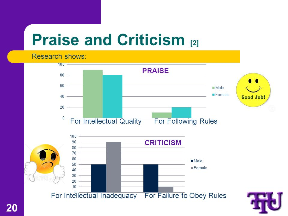 Praise and Criticism [2] Research shows: 20 For Intellectual QualityFor Following Rules PRAISE For Intellectual InadequacyFor Failure to Obey Rules CRITICISM