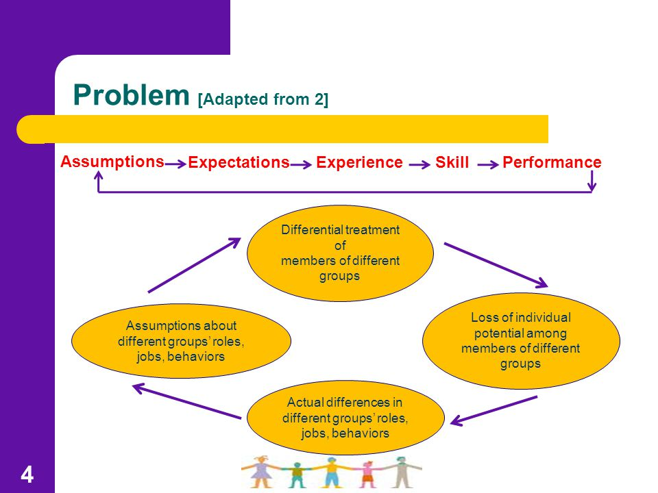 Problem [Adapted from 2] Loss of individual potential among members of different groups Differential treatment of members of different groups 4 Actual differences in different groups' roles, jobs, behaviors Assumptions about different groups' roles, jobs, behaviors Assumptions ExpectationsExperiencePerformanceSkill