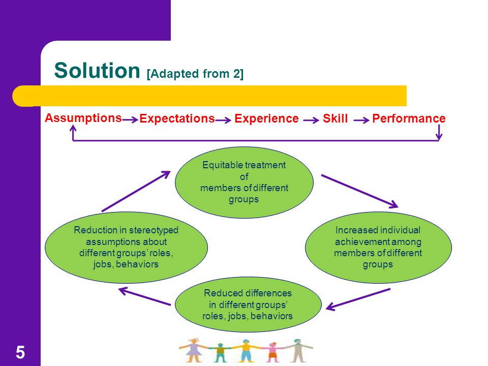 Solution [Adapted from 2] Increased individual achievement among members of different groups Equitable treatment of members of different groups 5 Reduced differences in different groups' roles, jobs, behaviors Reduction in stereotyped assumptions about different groups' roles, jobs, behaviors Assumptions ExpectationsExperiencePerformanceSkill