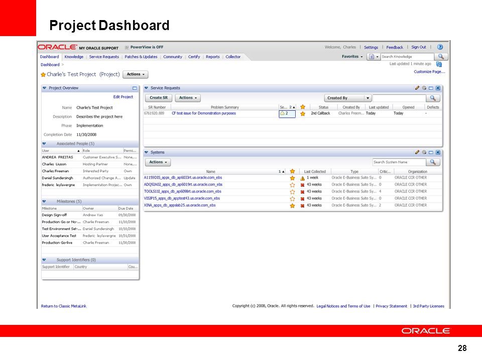 28 Project Dashboard