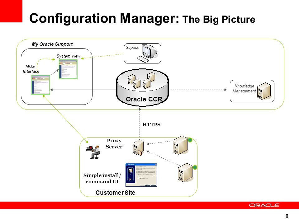 6 Configuration Manager: The Big Picture Support HTTPS Customer Site Simple install/ command UI Knowledge Management Proxy Server My Oracle Support MO