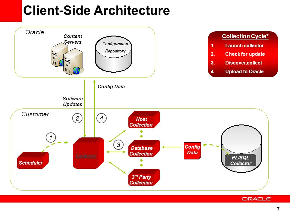 7 Client-Side Architecture Customer Configuration Repository Content Servers Scheduler Collector Host Collection Database Collection 3 rd Party Collection PL/SQL Collector Config Data Oracle Config Data Software Updates 1 2 3 4 Collection Cycle* 1.Launch collector 2.Check for update 3.Discover,collect 4.Upload to Oracle *On demand or scheduled