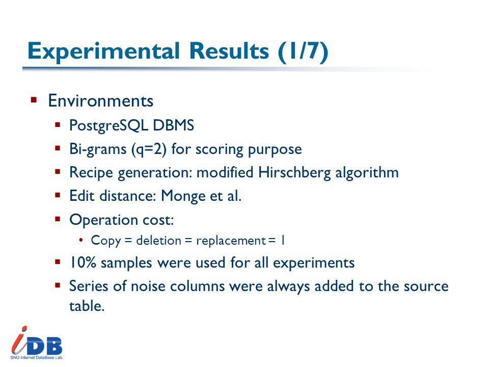 Experimental Results (1/7)  Environments  PostgreSQL DBMS  Bi-grams (q=2) for scoring purpose  Recipe generation: modified Hirschberg algorithm  Edit distance: Monge et al.