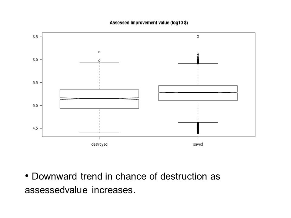 Downward trend in chance of destruction as assessedvalue increases.