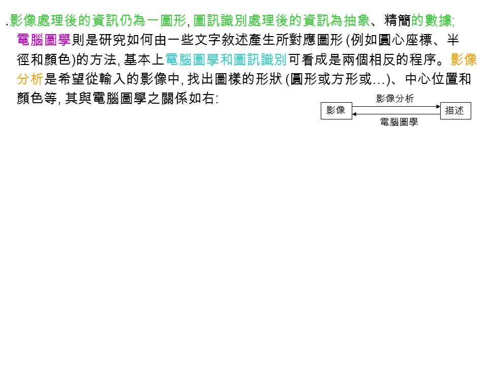 ․影像處理後的資訊仍為一圖形, 圖訊識別處理後的資訊為抽象、精簡的數據 ; 電腦圖學則是研究如何由一些文字敘述產生所對應圖形 ( 例如圓心座標、半 徑和顏色 ) 的方法, 基本上電腦圖學和圖訊識別可看成是兩個相反的程序。影像 分析是希望從輸入的影像中, 找出圖樣的形狀 ( 圓形或方形或 …) 、中心位置和 顏色等, 其與電腦圖學之關係如右 : 影像描述 影像分析 電腦圖學
