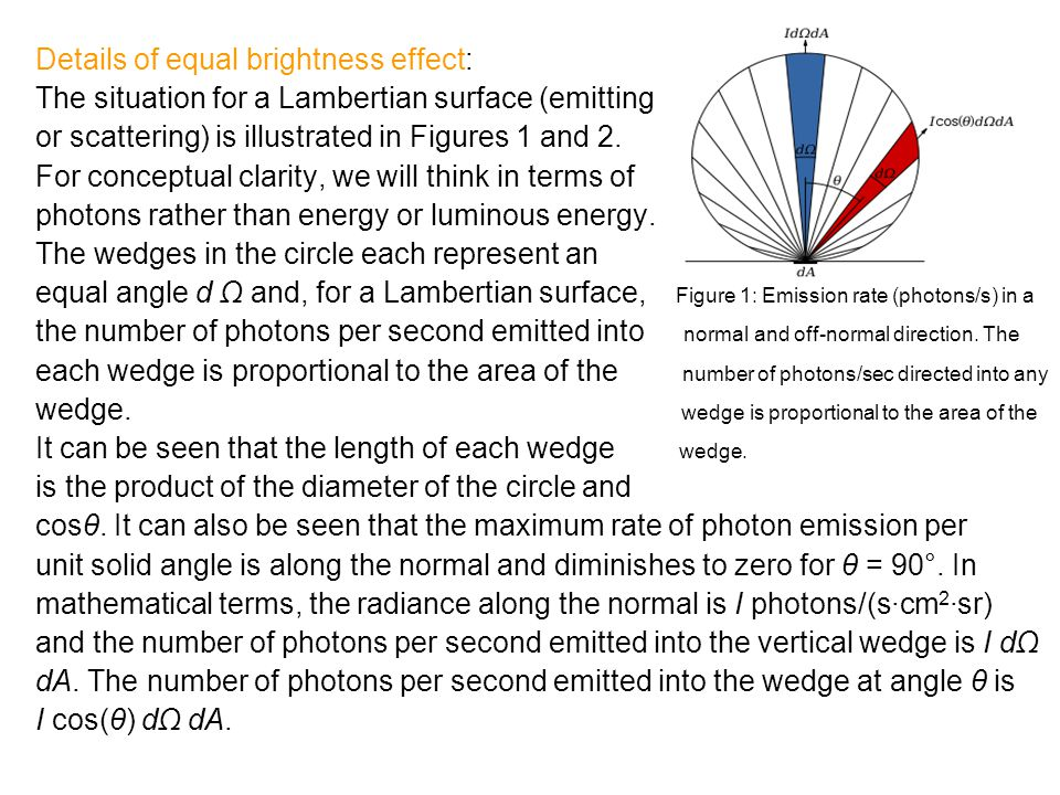 Details of equal brightness effect: The situation for a Lambertian surface (emitting or scattering) is illustrated in Figures 1 and 2. For conceptual