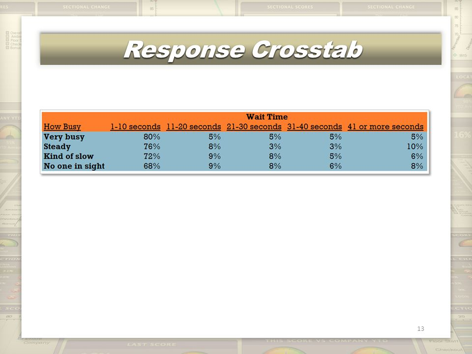 Response Crosstab 13