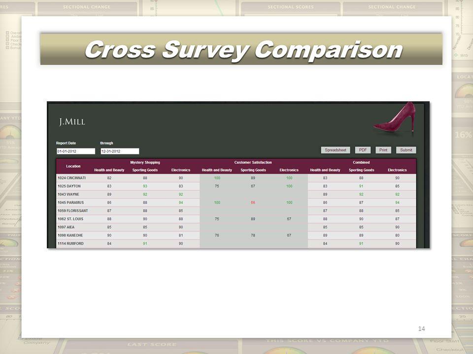 Cross Survey Comparison 14