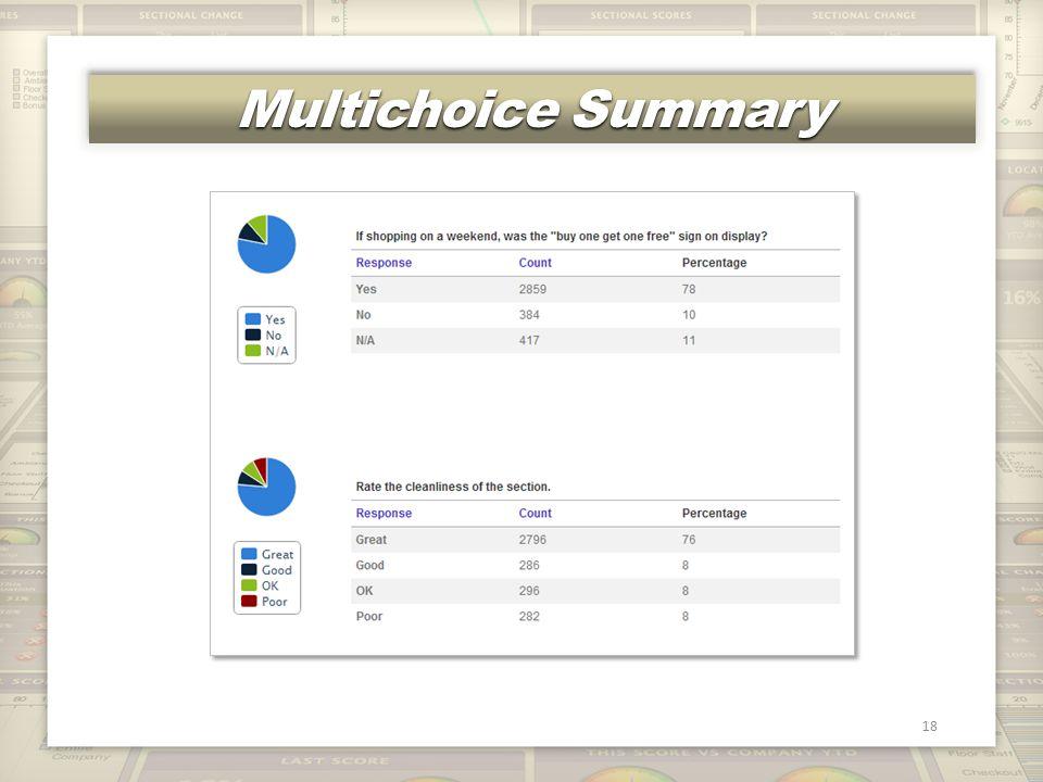 Multichoice Summary 18
